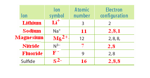 14. 15. (a) Neon (b) Mg 2+ or Al 3+ (c) F or O 2 16. (a) Li atoms lose one electron and F atoms gain one electron.