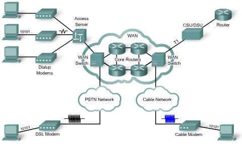 The DCE, commonly a modem or CSU/DSU, is the device used to convert the user data from the DTE into a form acceptable to the WAN service provider transmission link.