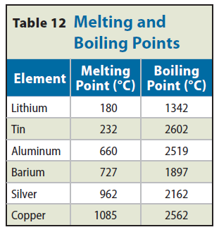 Metallic Bonds Boiling points are much higher than melting points because of the energy required to