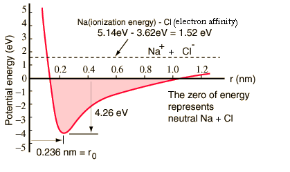 The figure given below shows the variation of potential energy as a function of distance of separation between sodium or chlorine atoms.