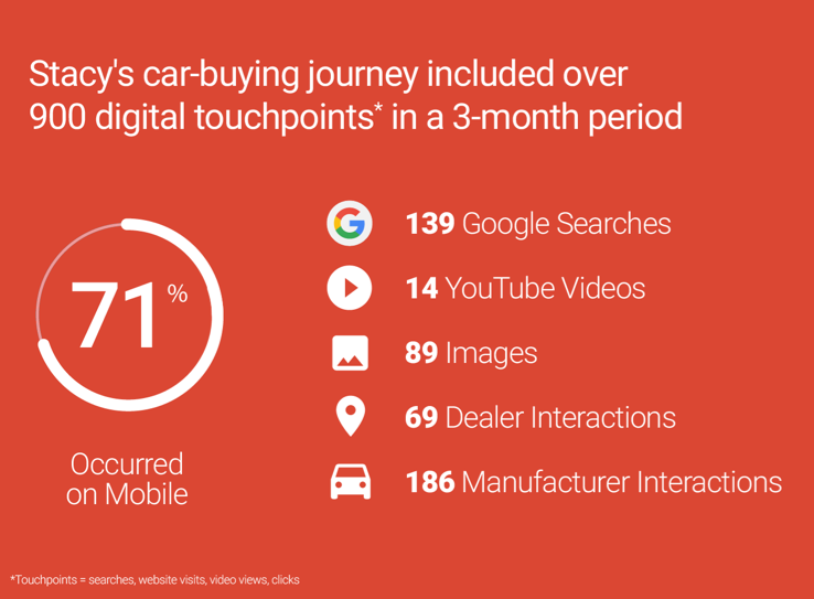 Google case study on today s car buyer. Source: https://www.
