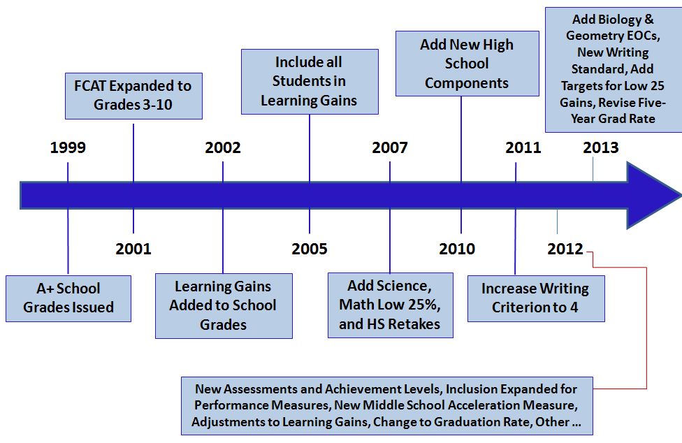 History of School Grades School Grades were first issued in 1999 under the A+ Plan for Education. Since then, school grading evolved in 2001 to include the FCAT results of students in Grades 3-10.