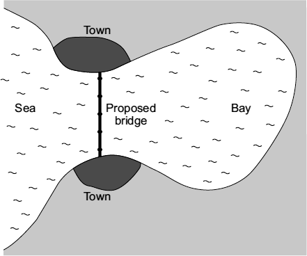 Q. The map shows the positions of two towns on either side of a very large coastal bay in England. The map also shows where a bridge may be built to link the towns.