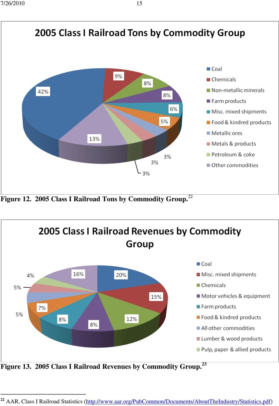 2005 Class I Railroad Revenues by Commodity Group.