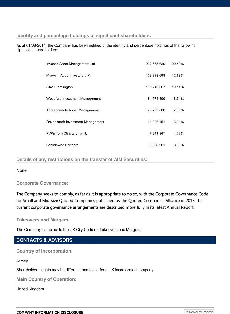 34% Threadneedle Asset Management 79,722,688 7.85% Ravenscroft Investment Management 64,396,451 6.34% PWG Tom CBE and family 47,941,867 4.72% None Lansdowne Partners 35,833,281 3.
