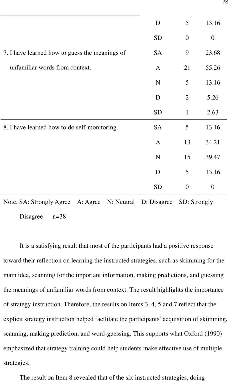 SA: Strongly Agree A: Agree N: Neutral D: Disagree : Strongly Disagree n=38 It is a satisfying result that most of the participants had a positive response toward their reflection on learning the