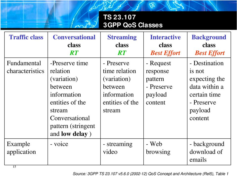 time relation (variation) between information entities of the stream Conversational pattern (stringent and low delay ) - Preserve time relation (variation) between