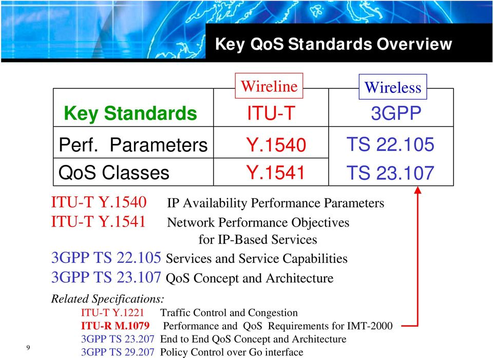 107 QoS Concept and Architecture Related Specifications: Wireline IP Availability Performance Parameters Wireless ITU-T Y.