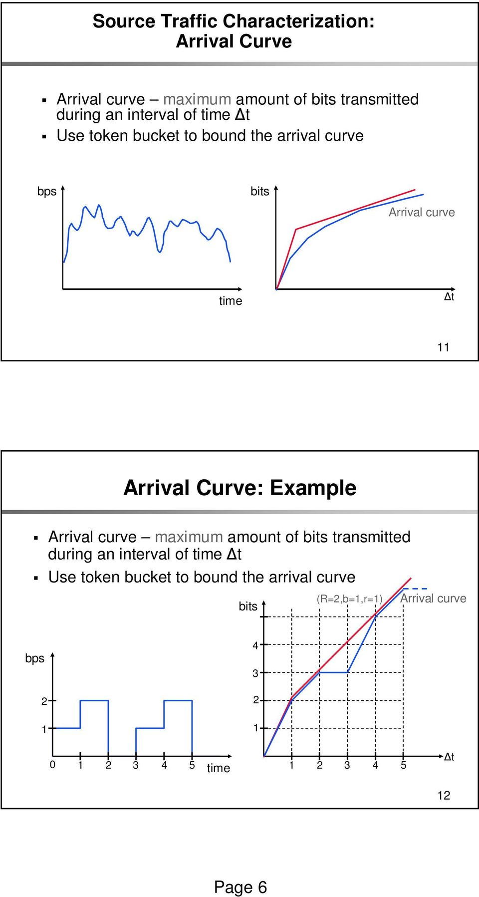 Curve: Example Arrival curve maximum amount of bits transmitted during an interval of time t Use token