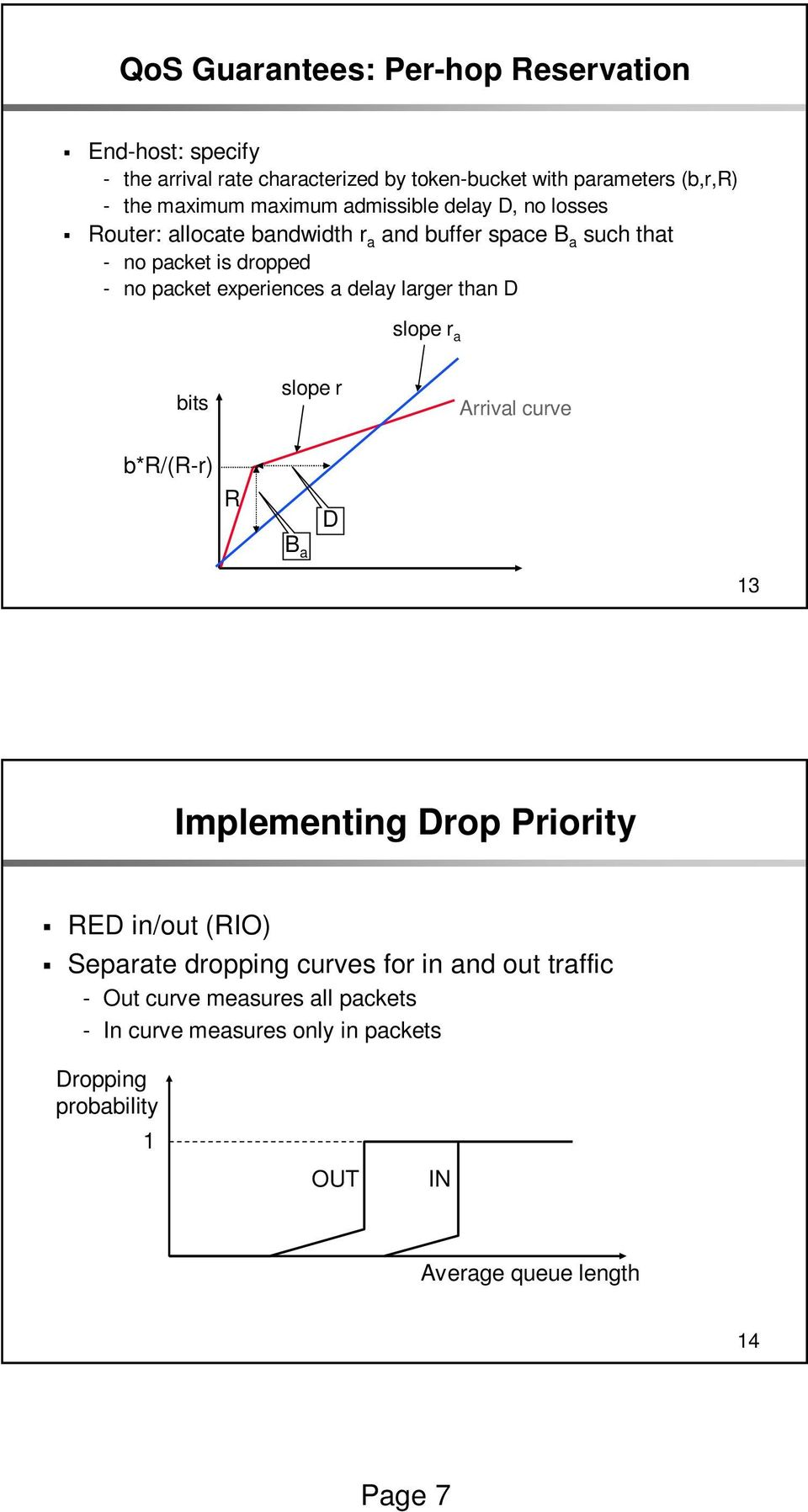 a delay larger than D slope r a bits slope r Arrival curve b*r/(r-r) R B a D 13 Implementing Drop Priority RED in/out (RIO) Separate dropping