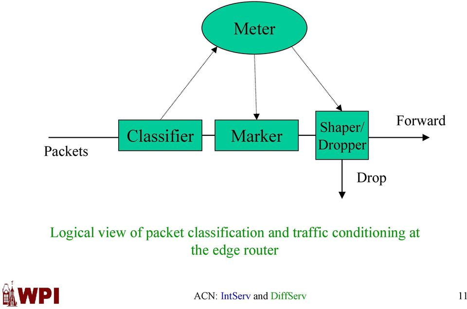 packet classification and traffic