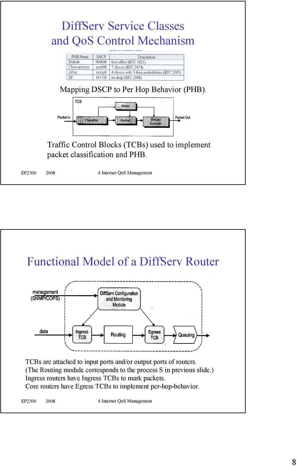Functional Model of a DiffServ Router TCBs are attached to input ports and/or output ports of routers.