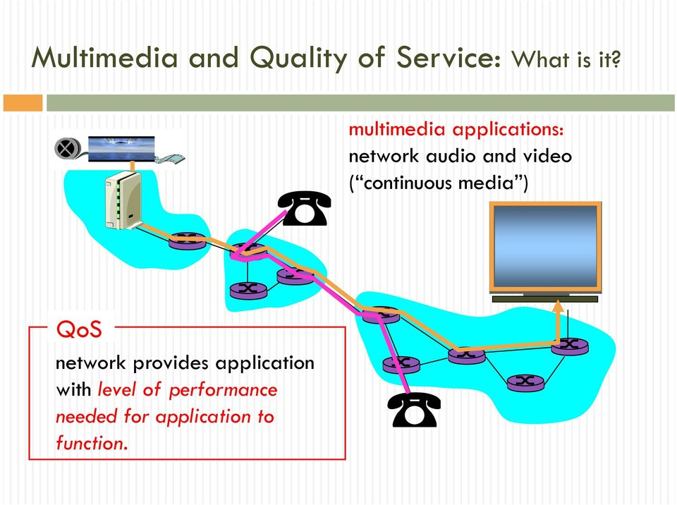 continuous media ) QoS network provides application
