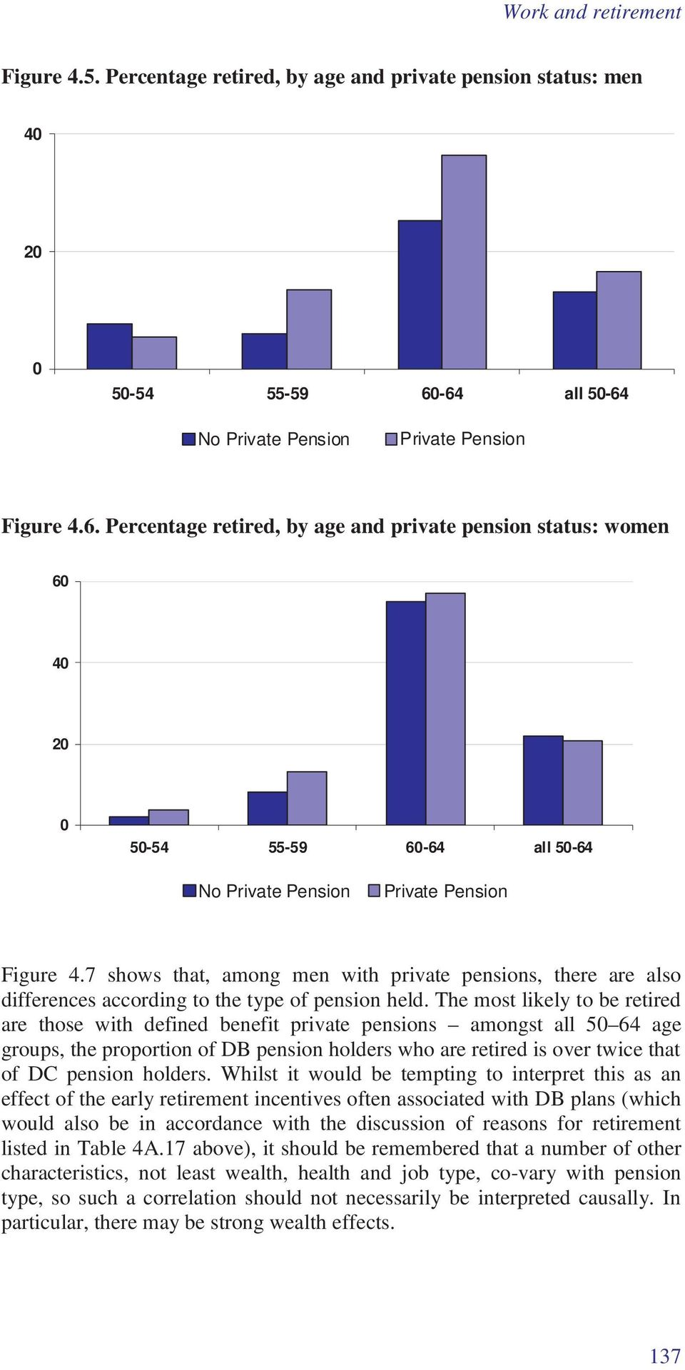 7 shows that, among men with private pensions, there are also differences according to the type of pension held.