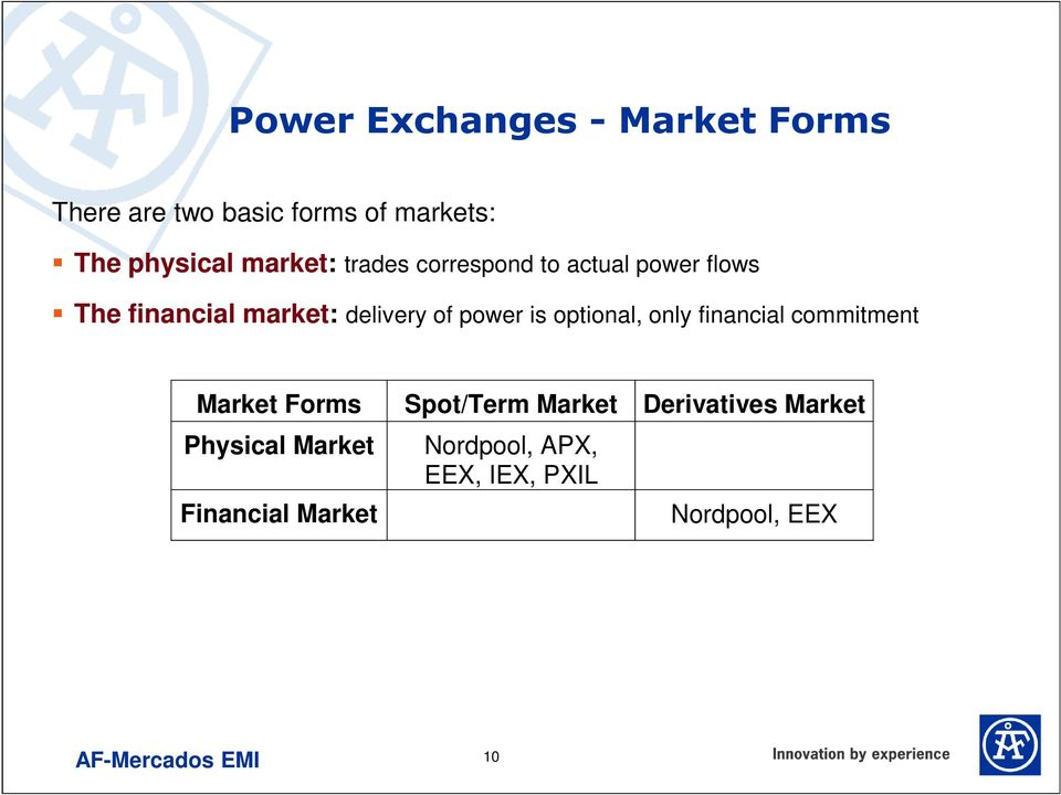power is optional, only financial commitment Market Forms Physical Market Spot/Term