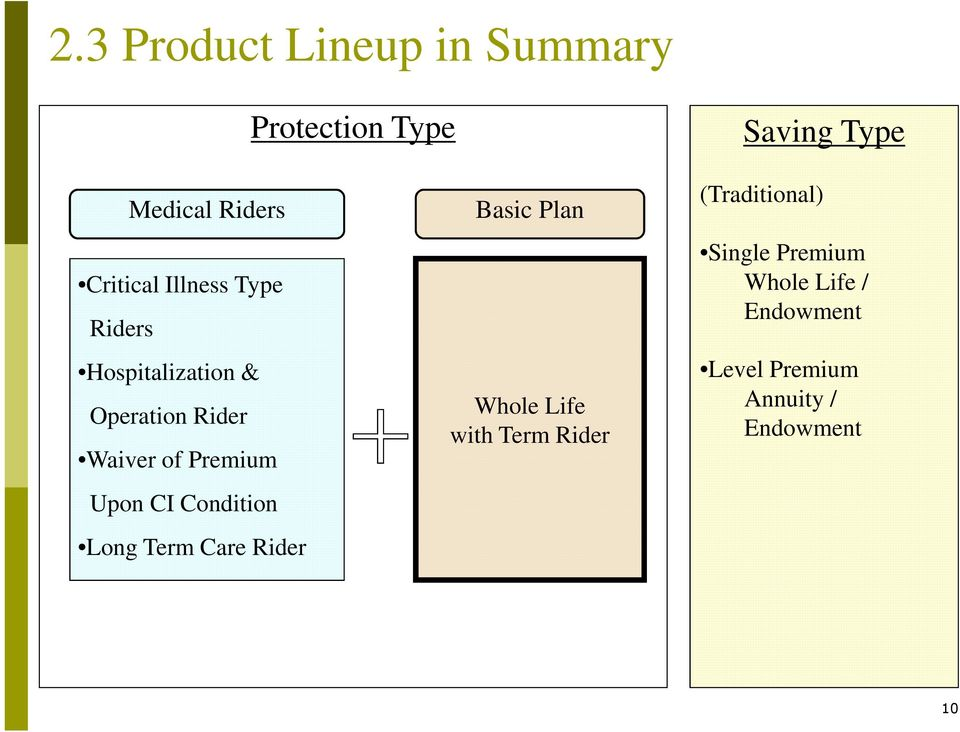 Term Care Rider Protection Type Basic Plan Whole Life with Term Rider Saving Type