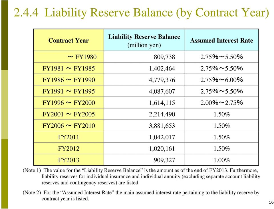 50% FY2013 909,327 1.00% (Note 1) The value for the Liability Reserve Balance is the amount as of the end of FY2013.