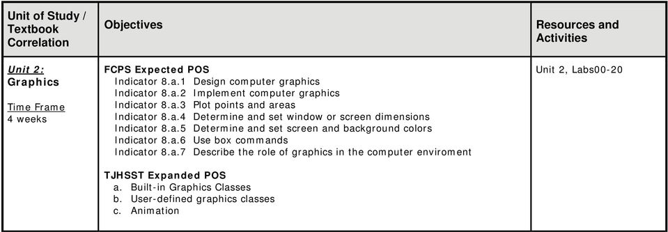 a.6 Use box commands Indicator 8.a.7 Describe the role of graphics in the computer enviroment a.
