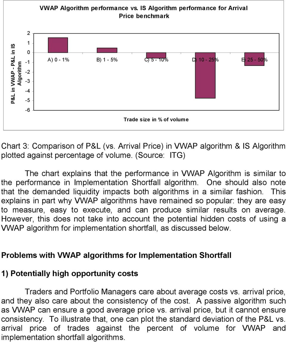 of P&L (vs. Arrival Price) in VWAP algorithm & IS Algorithm plotted against percentage of volume.