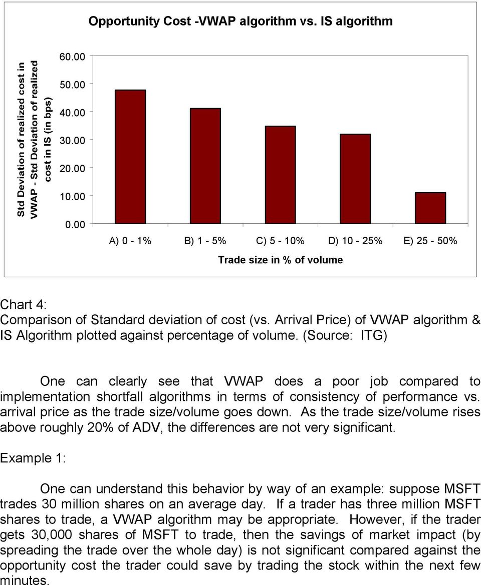 Arrival Price) of VWAP algorithm & IS Algorithm plotted against percentage of volume.