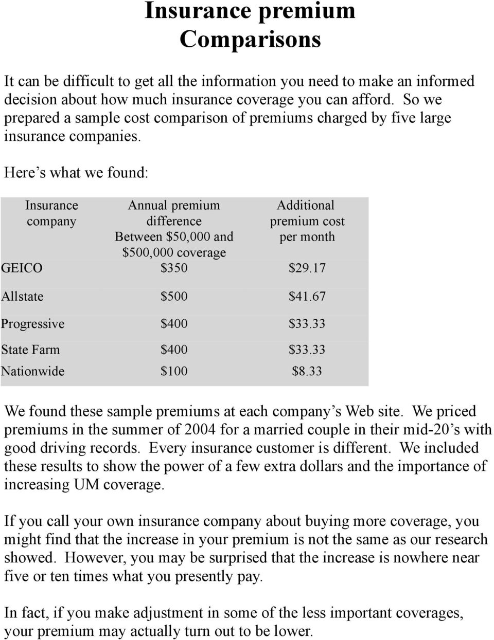 Here s what we found: Insurance company Annual premium difference Between $50,000 and $500,000 coverage Additional premium cost per month GEICO $350 $29.17 Allstate $500 $41.67 Progressive $400 $33.