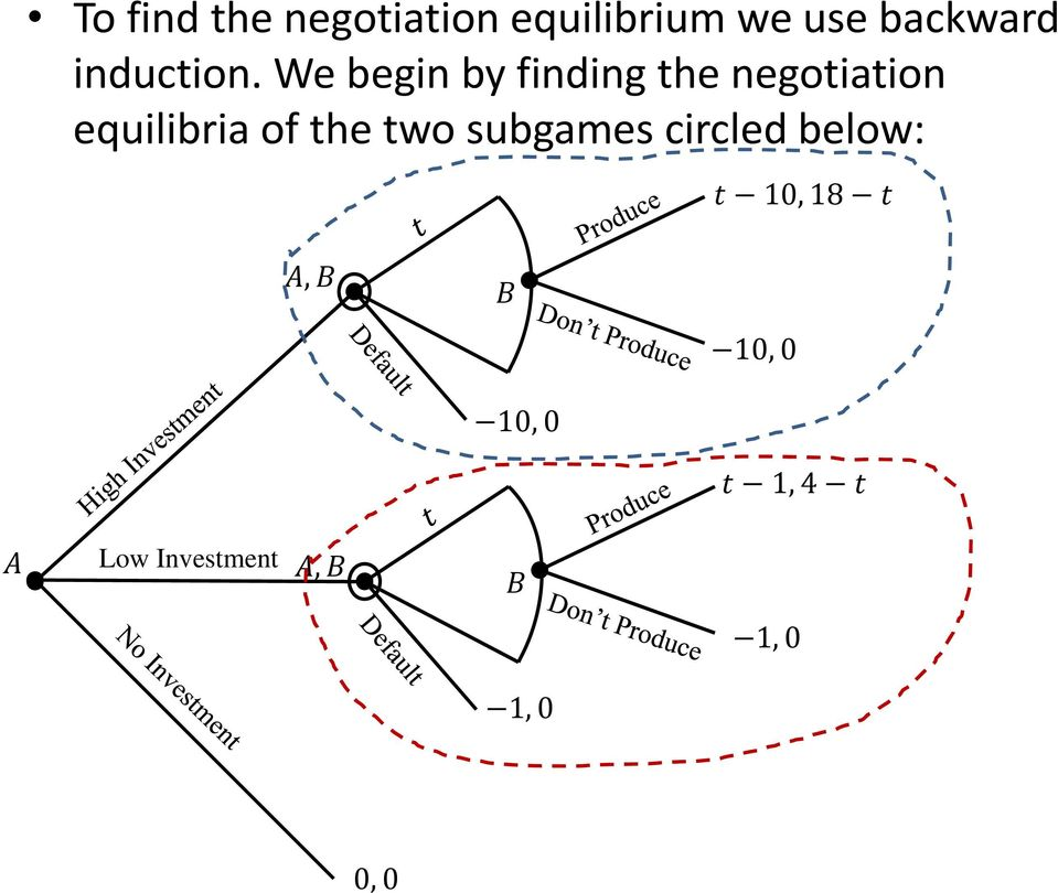 We begin by finding the negotiation equilibria of