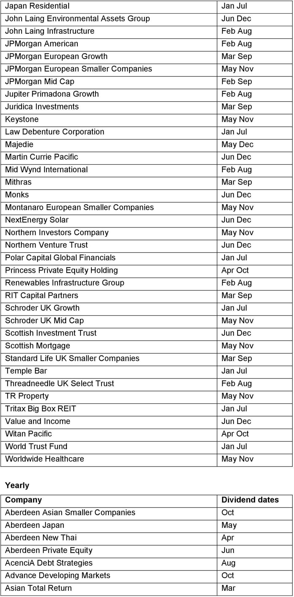Northern Venture Trust Polar Capital Global Financials Princess Private Equity Holding Renewables Infrastructure Group RIT Capital Partners Schroder UK Growth Schroder UK Mid Cap Scottish Investment