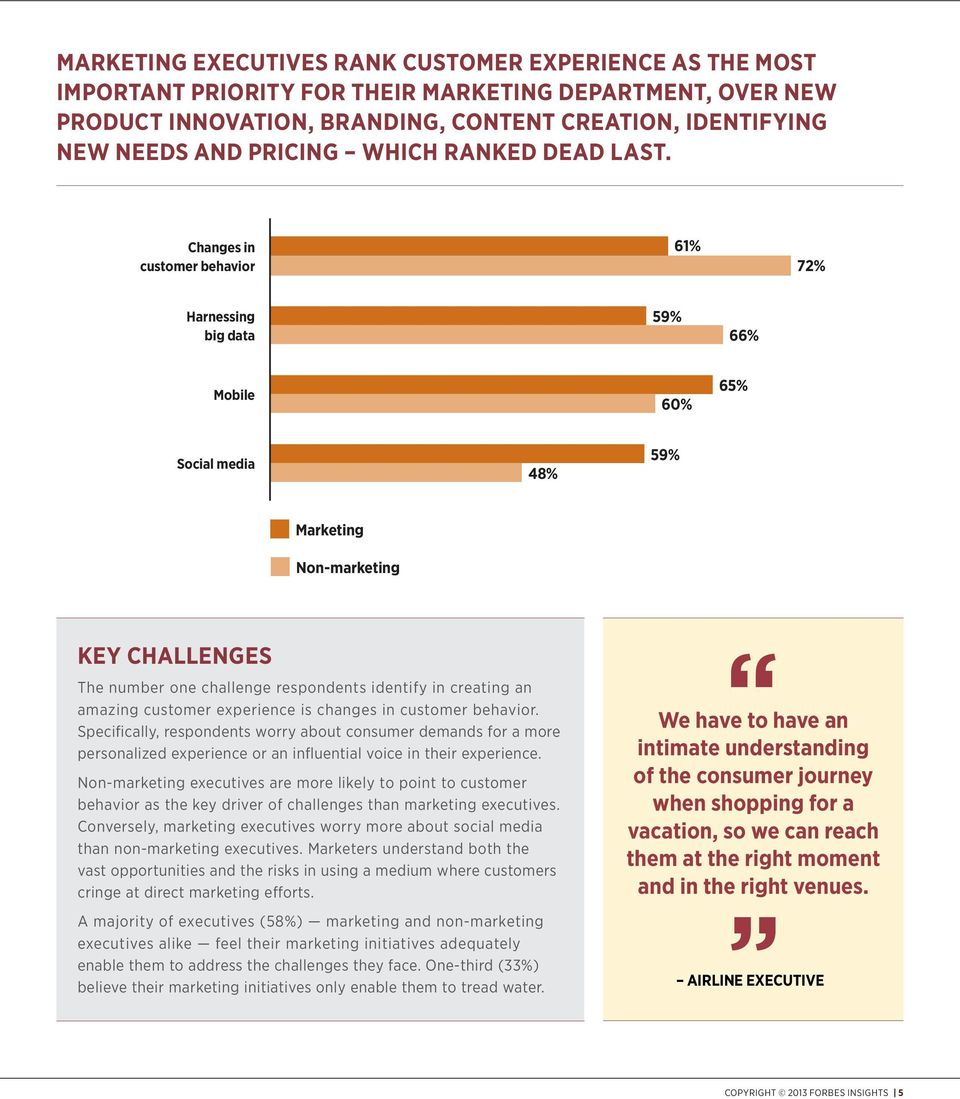 Changes in customer behavior 61% 72% Harnessing big data 59% 66% Mobile 60% 65% Social media 48% 59% Marketing Non-marketing KEY CHALLENGES The number one challenge respondents identify in creating