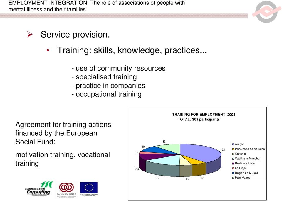 for training actions financed by the European Social Fund: motivation training, vocational training 10 33 30 48 33