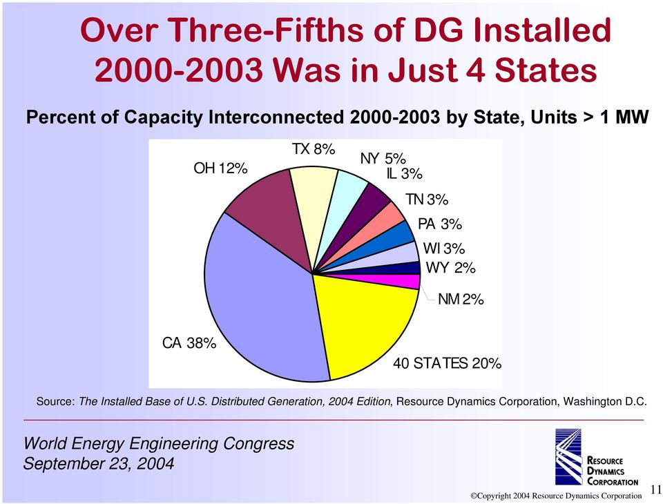 TN 3% PA 3% WI 3% WY 2% NM 2% CA 38% 40 STATES 20% Source: The Installed Base of U.
