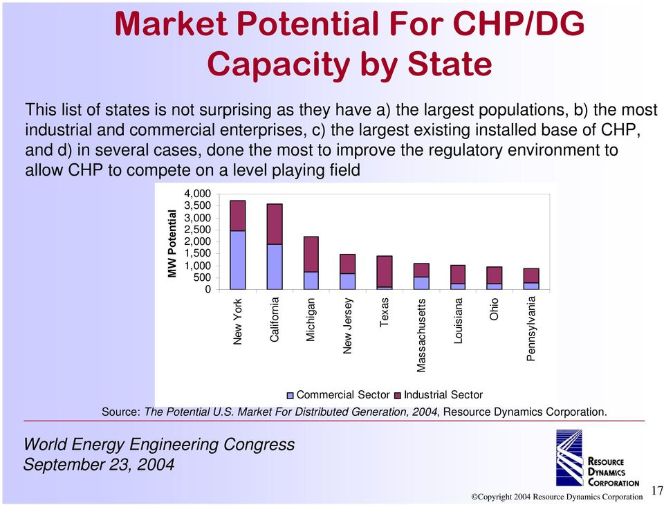 CHP to compete on a level playing field MW Potential 4,000 3,500 3,000 2,500 2,000 1,500 1,000 500 0 New York California Michigan New Jersey Texas