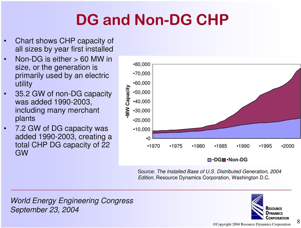 2 GW of DG capacity was added 1990-2003, creating a total CHP DG capacity of 22 GW MW Capacity 80,000 70,000 60,000 50,000 40,000 30,000 20,000
