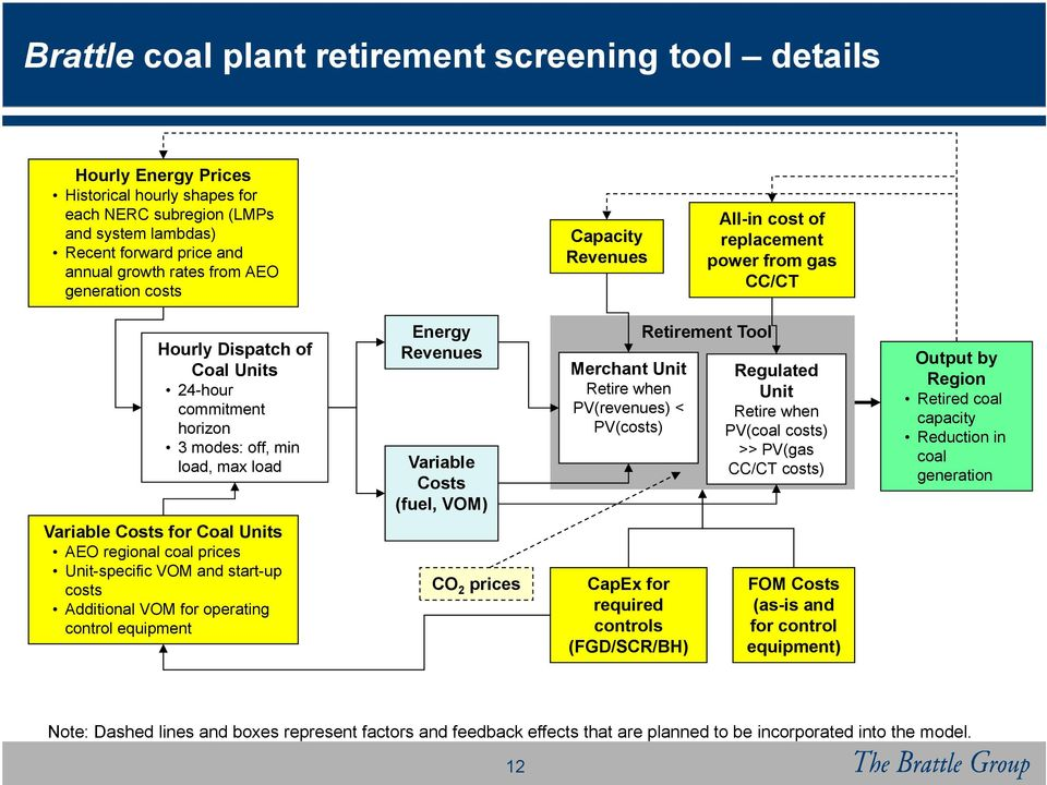 Variable Costs (fuel, VOM) Merchant Unit Retire when PV(revenues) < PV(costs) Retirement Tool Regulated Unit Retire when PV(coal costs) >> PV(gas CC/CT costs) Output by Region Retired coal capacity