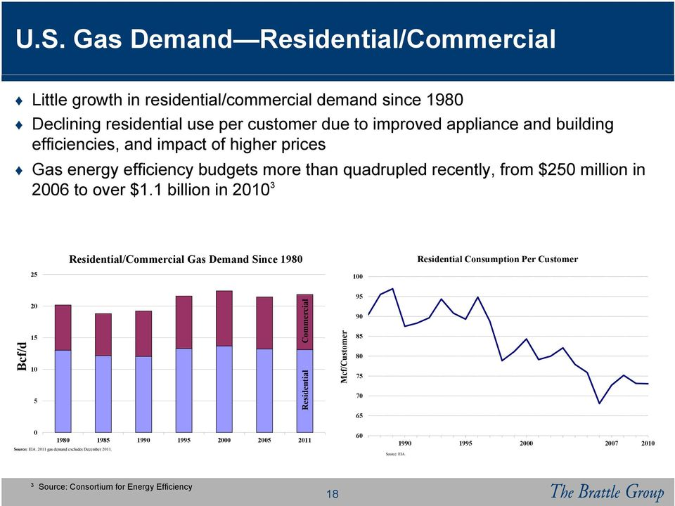 1 billion in 20103 Residential/Commercial Gas Demand Since 1980 Residential Consumption Per Customer 25 100 Residential 10 90 Mcf/Customer 15 Bcf/d 95 Commercial 20 5