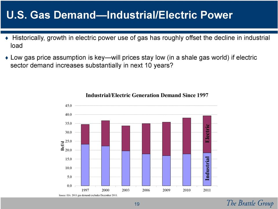 increases substantially in next 10 years? Industrial/Electric Generation Demand Since 1997 45.0 40.0 Electric 35.0 25.0 20.
