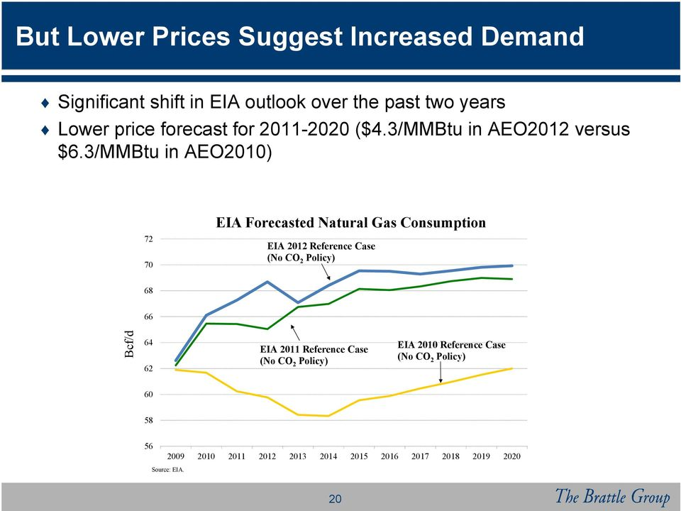 3/MMBtu in AEO2010) EIA Forecasted Natural Gas Consumption 72 EIA 2012 Reference Case (No CO2 Policy) 70 68 Bcf/d