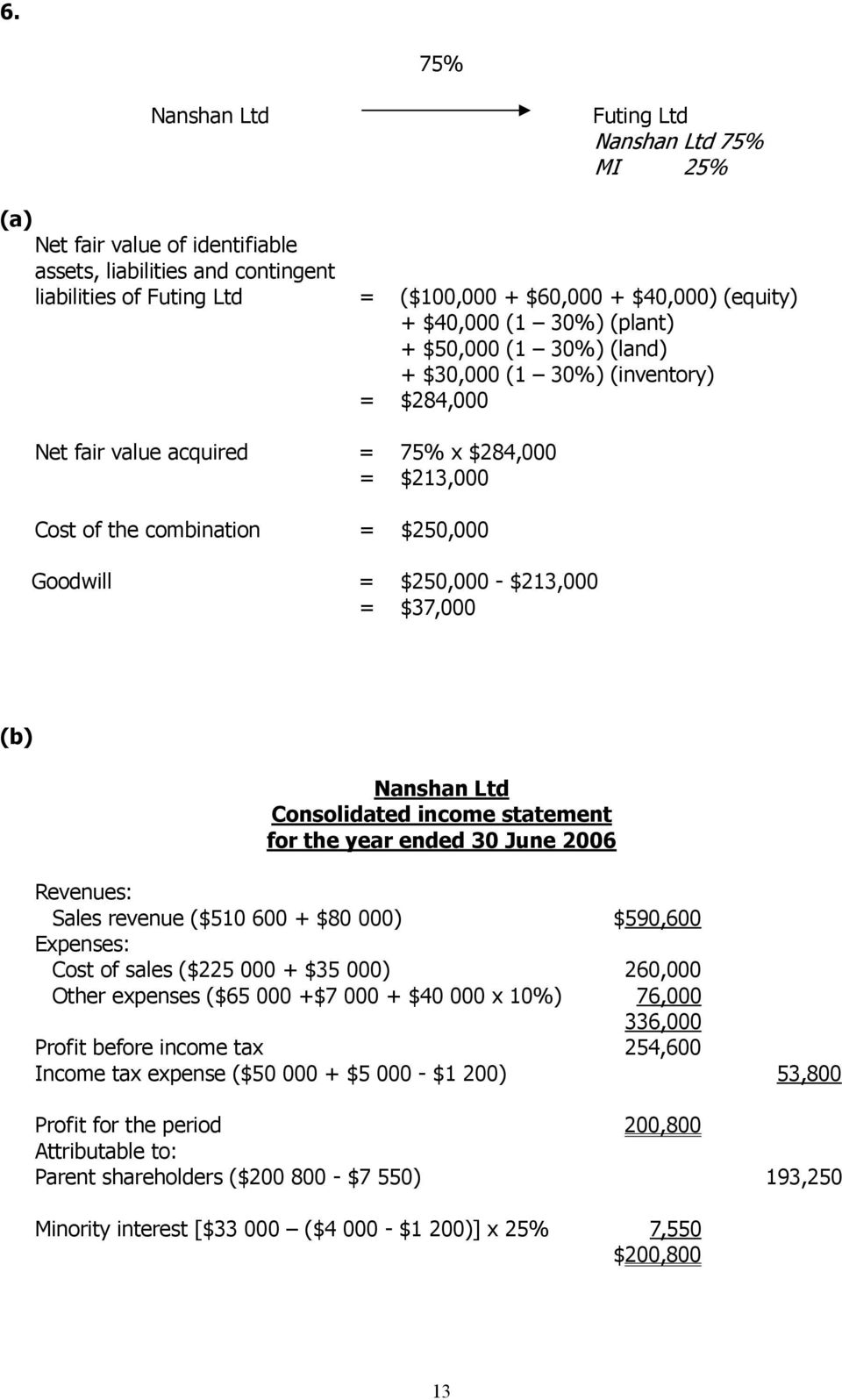 $213,000 = $37,000 (b) Nanshan Ltd Consolidated income statement for the year ended 30 June 2006 Revenues: Sales revenue ($510 600 + $80 000) $590,600 Expenses: Cost of sales ($225 000 + $35 000)