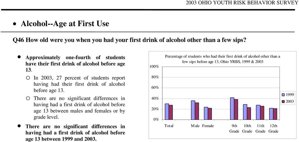 o In, 27 percent of students report having had their first drink of alcohol before age 13.
