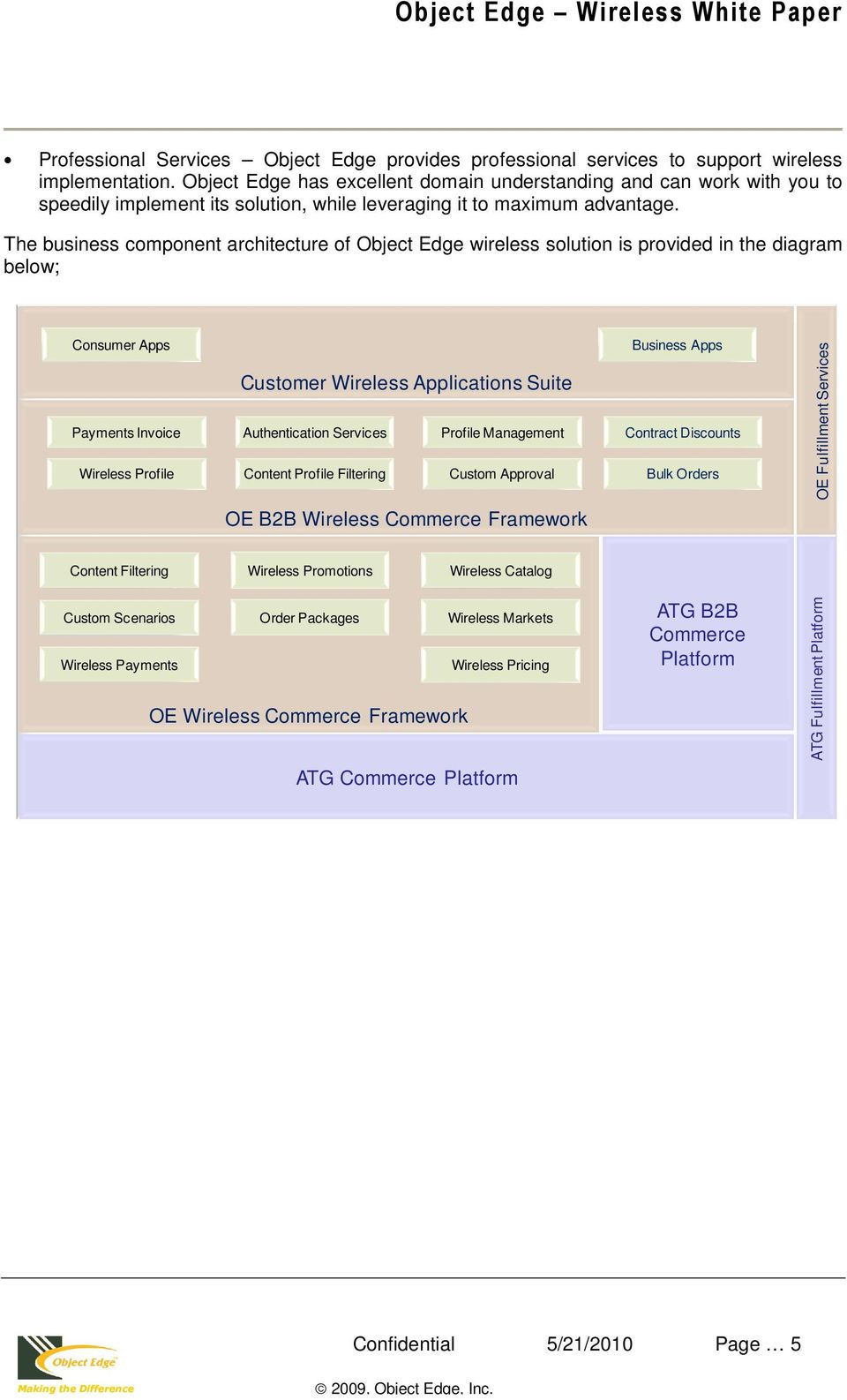 The business component architecture of Object Edge wireless solution is provided in the diagram below; Consumer Apps Customer Wireless Applications Suite Payments Invoice Authentication Services