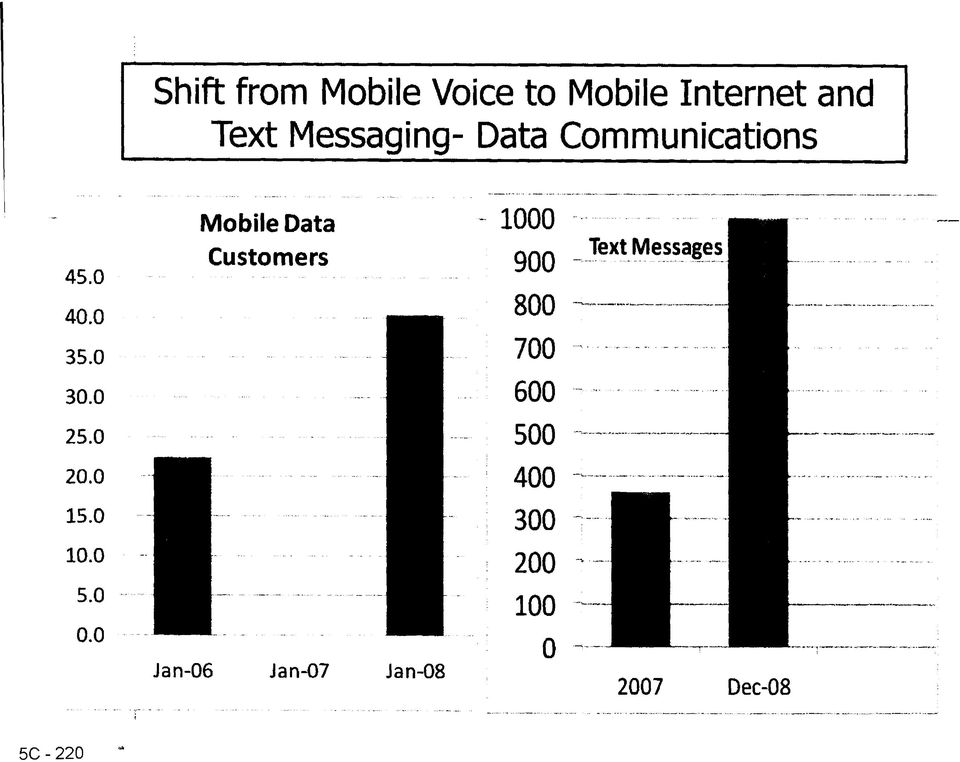 0 Mobile Data Customers 1000 900 800 700 Text Messages 30.