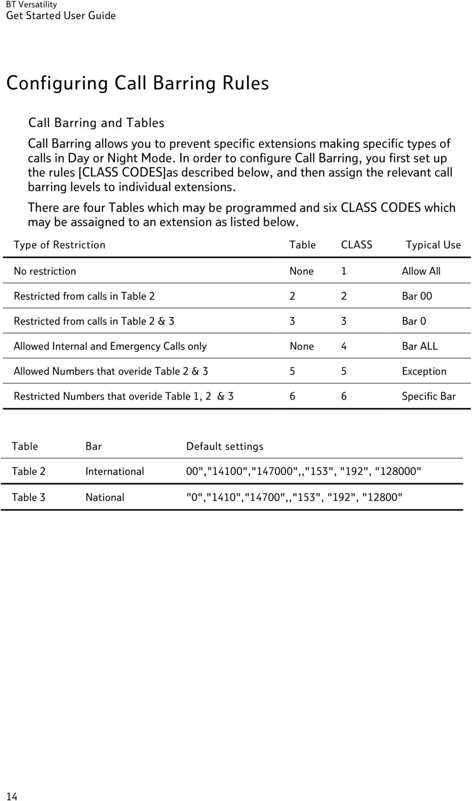 There are four Tables which may be programmed and six CLASS CODES which may be assaigned to an extension as listed below.