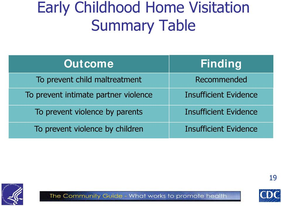 violence by parents To prevent violence by children Finding