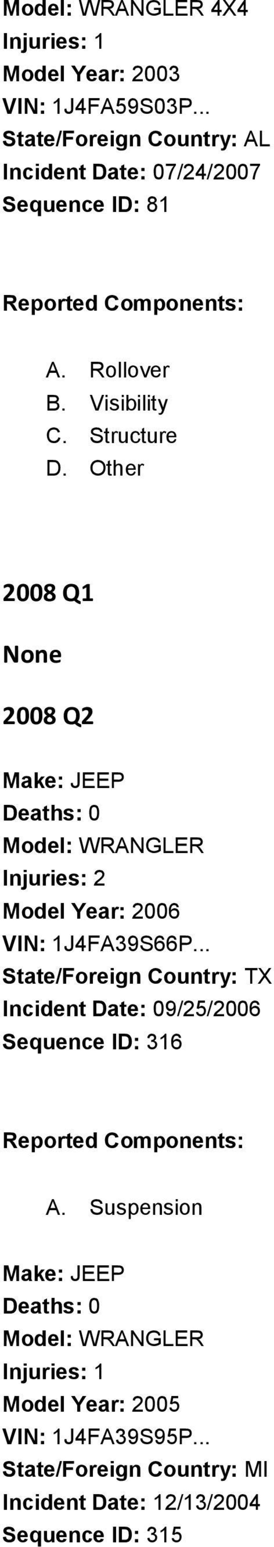 Other 2008 Q1 None 2008 Q2 Model: WRANGLER Injuries: 2 Model Year: 2006 VIN: 1J4FA39S66P.