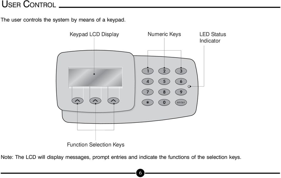 Function Selection Keys Note: The LCD will display messages,