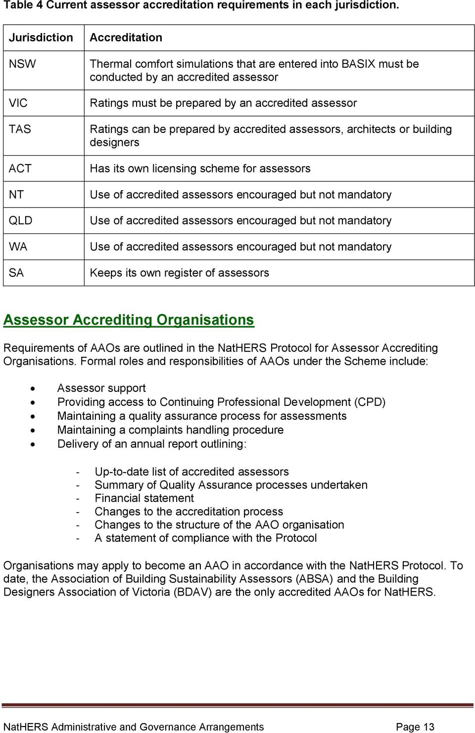 assessor Ratings can be prepared by accredited assessors, architects or building designers Has its own licensing scheme for assessors Use of accredited assessors encouraged but not mandatory Use of