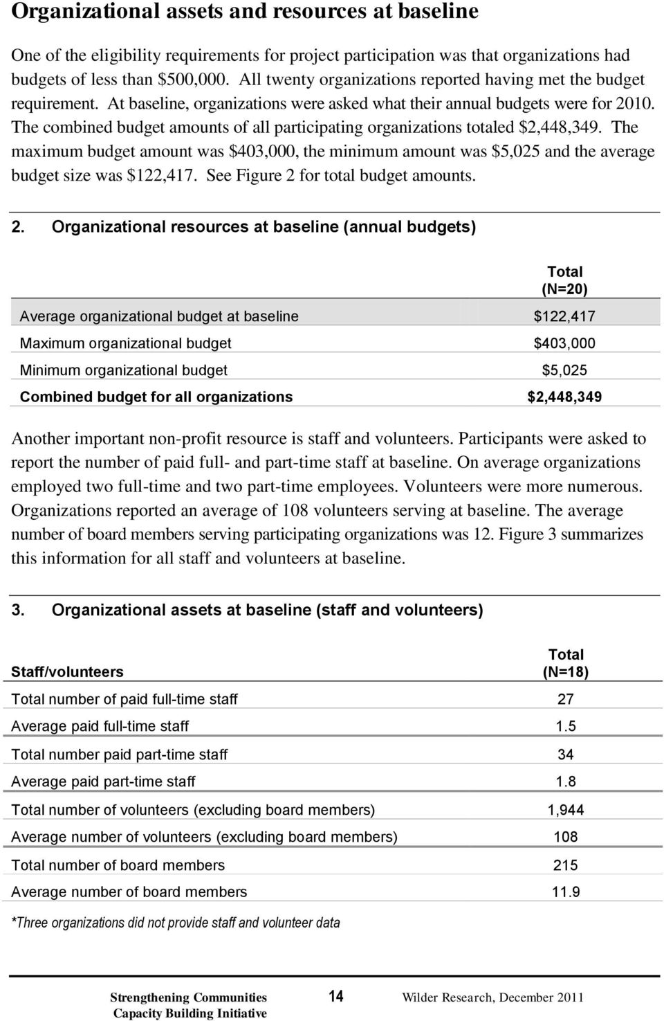 The combined budget amounts of all participating organizations totaled $2,448,349. The maximum budget amount was $403,000, the minimum amount was $5,025 and the average budget size was $122,417.