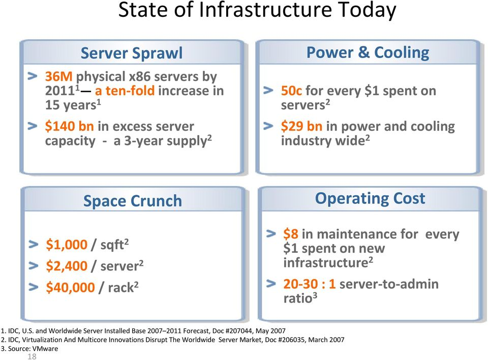 Operating Cost $8 in maintenance for every $1 spent on new infrastructure 2 20 30 : 1 server to admin ratio 3 1. IDC, U.S.