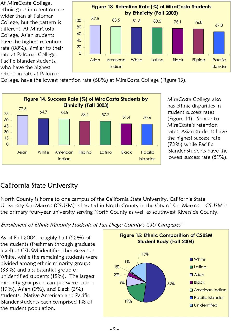 0 Pacific Islander students, Asian American who have the highest Indian retention rate at Palomar College, have the lowest retention rate (68%) at MiraCosta College (Figure 13). 67.