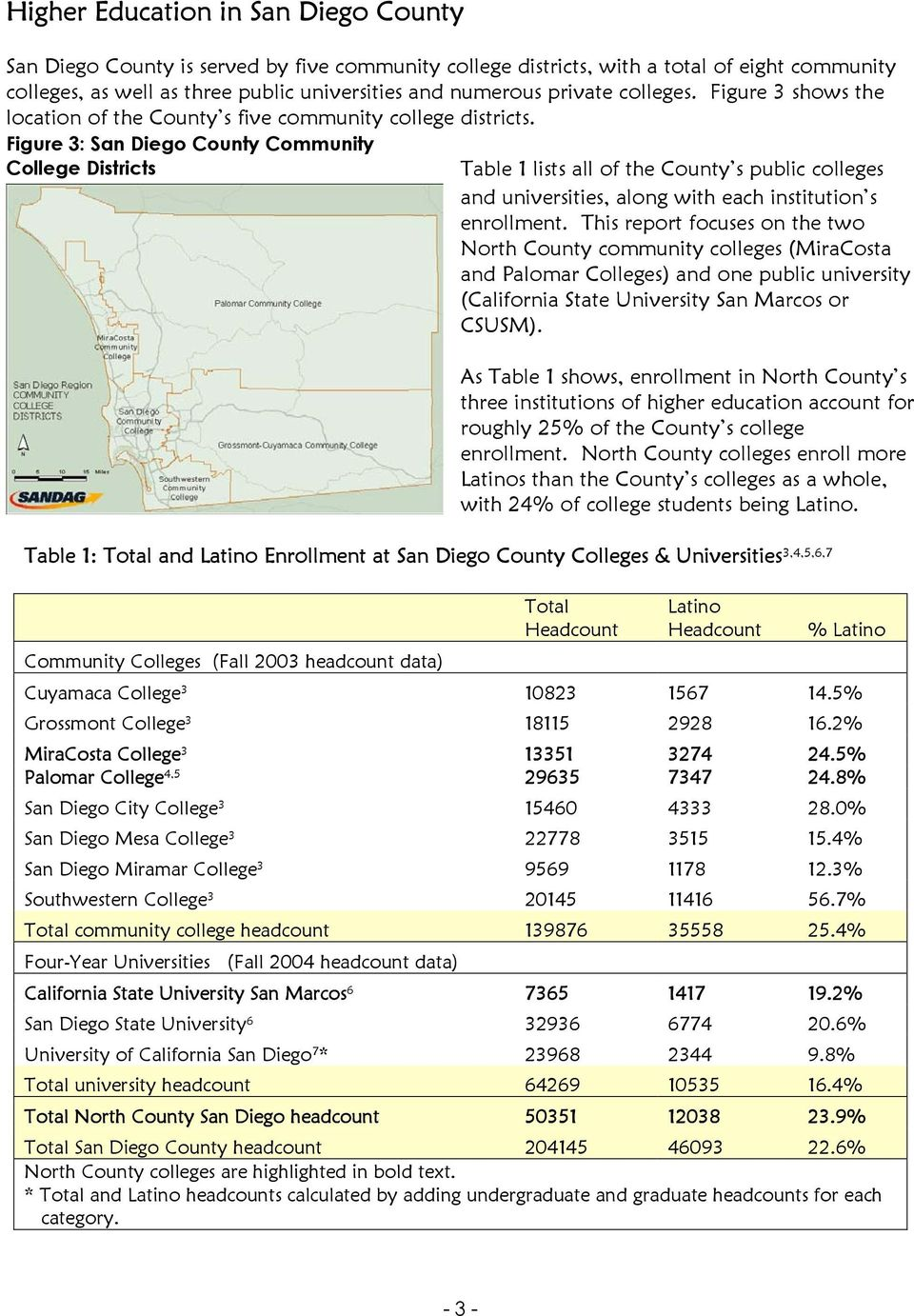 Figure 3: San Diego County Community College Districts Table 1 lists all of the County s public colleges and universities, along with each institution s enrollment.