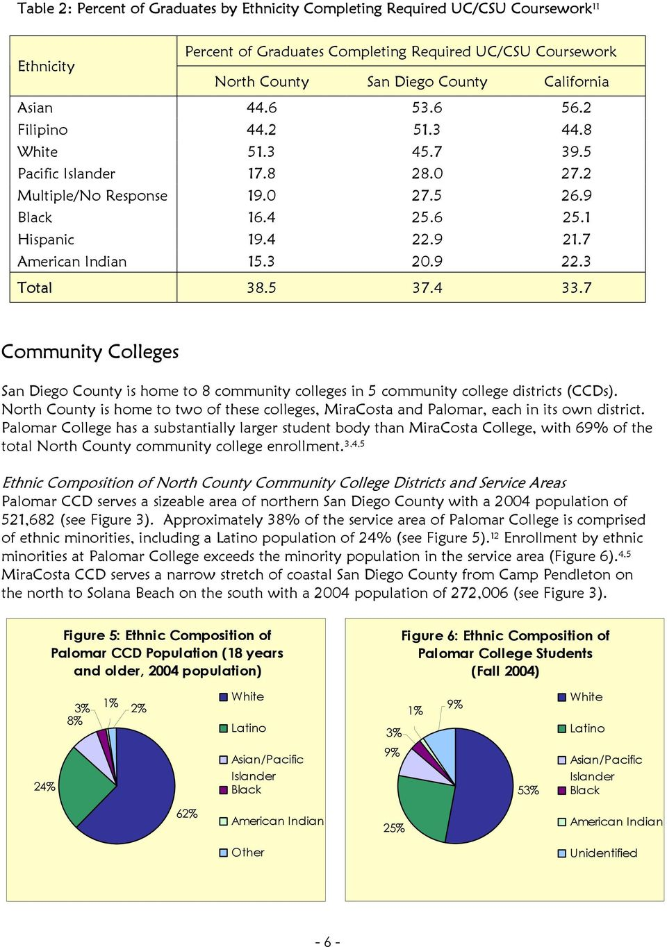 3 Total 38.5 37.4 33.7 Community Colleges San Diego County is home to 8 community colleges in 5 community college districts (CCDs).